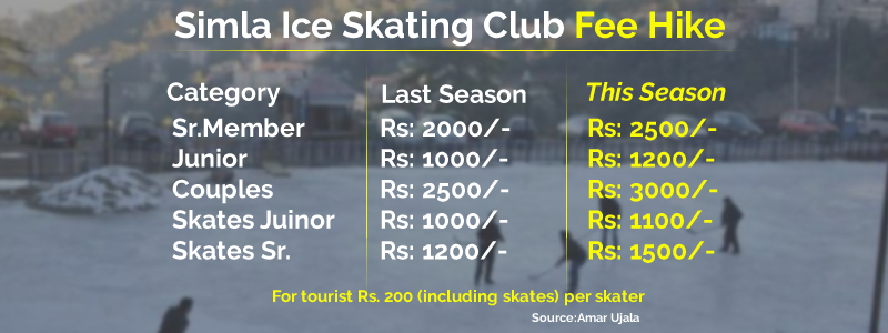 Simla-Ice-Skating-Club-Fee-Hike-lakkerbazar