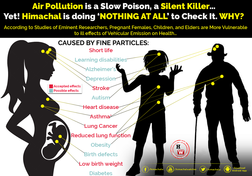 Air Pollution Symptoms
