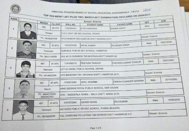 HP-Board-12th-Class-Science-Topper