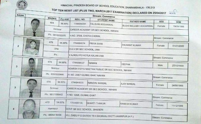 HP-Board-12th-commerce-Merit-List