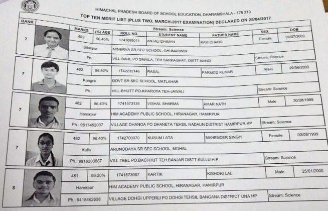 Himachal-Board-12th-class-merit-list