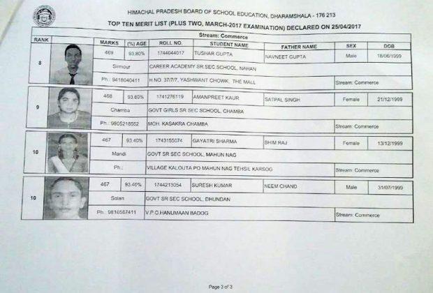 Himachal-Pradesh-Board-Commerce-Toppers-list