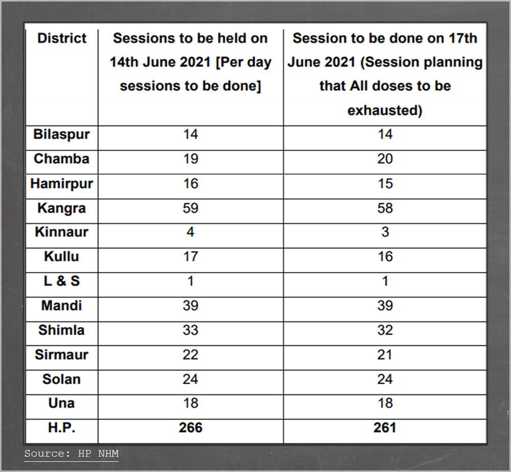 hp govt vaccination schedule in june